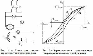 Характеристики генераторов независимого возбуждения